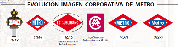 A timeline of the metro logos